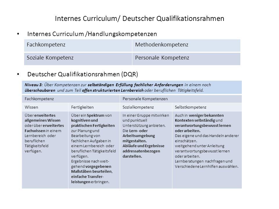 Internes Curriculum/ Deutscher Qualifikationsrahmen Internes Curriculum /Handlungskompetenzen Deutscher Qualifikationsrahmen (DQR) FachkompetenzMethodenkompetenz Soziale KompetenzPersonale Kompetenz Niveau 3: Über Kompetenzen zur selbständigen Erfüllung fachlicher Anforderungen in einem noch überschaubaren und zum Teil offen strukturierten Lernbereich oder beruflichen Tätigkeitsfeld.