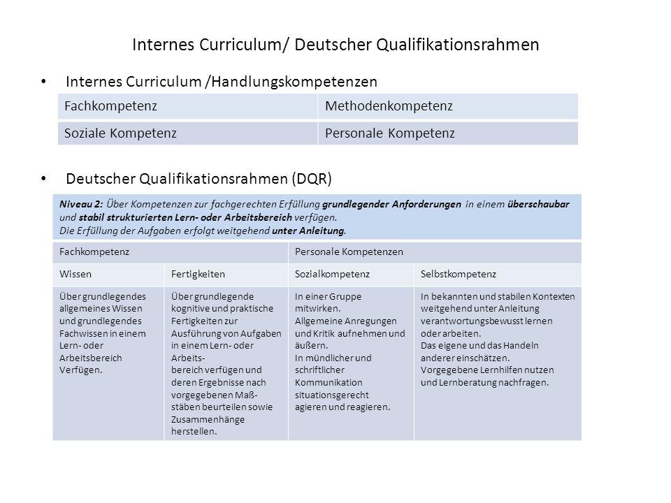 Internes Curriculum/ Deutscher Qualifikationsrahmen Internes Curriculum /Handlungskompetenzen Deutscher Qualifikationsrahmen (DQR) FachkompetenzMethodenkompetenz Soziale KompetenzPersonale Kompetenz Niveau 2: Über Kompetenzen zur fachgerechten Erfüllung grundlegender Anforderungen in einem überschaubar und stabil strukturierten Lern- oder Arbeitsbereich verfügen.