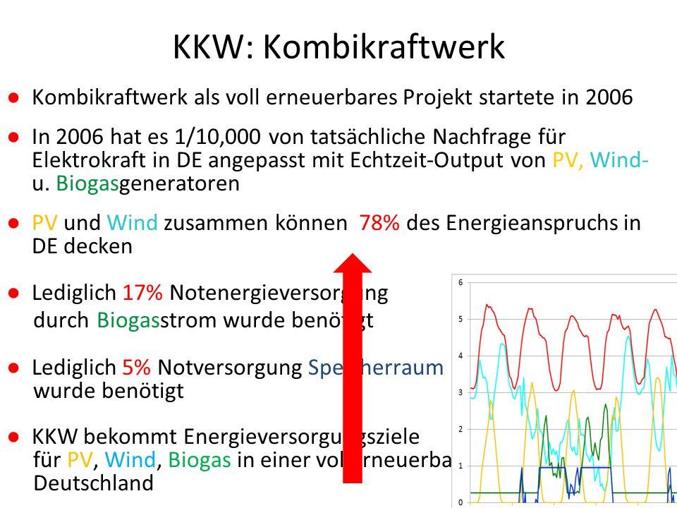 KKW: Kombikraftwerk ● Kombikraftwerk als voll erneuerbares Projekt startete in 2006 ● In 2006 hat es 1/10,000 von tatsächliche Nachfrage für Elektrokraft in DE angepasst mit Echtzeit-Output von PV, Wind- u.