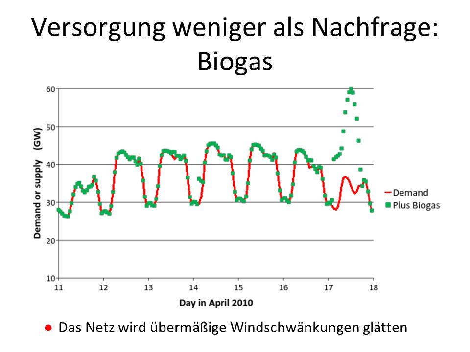 Versorgung weniger als Nachfrage: Biogas ●Das Netz wird übermäßige Windschwänkungen glätten