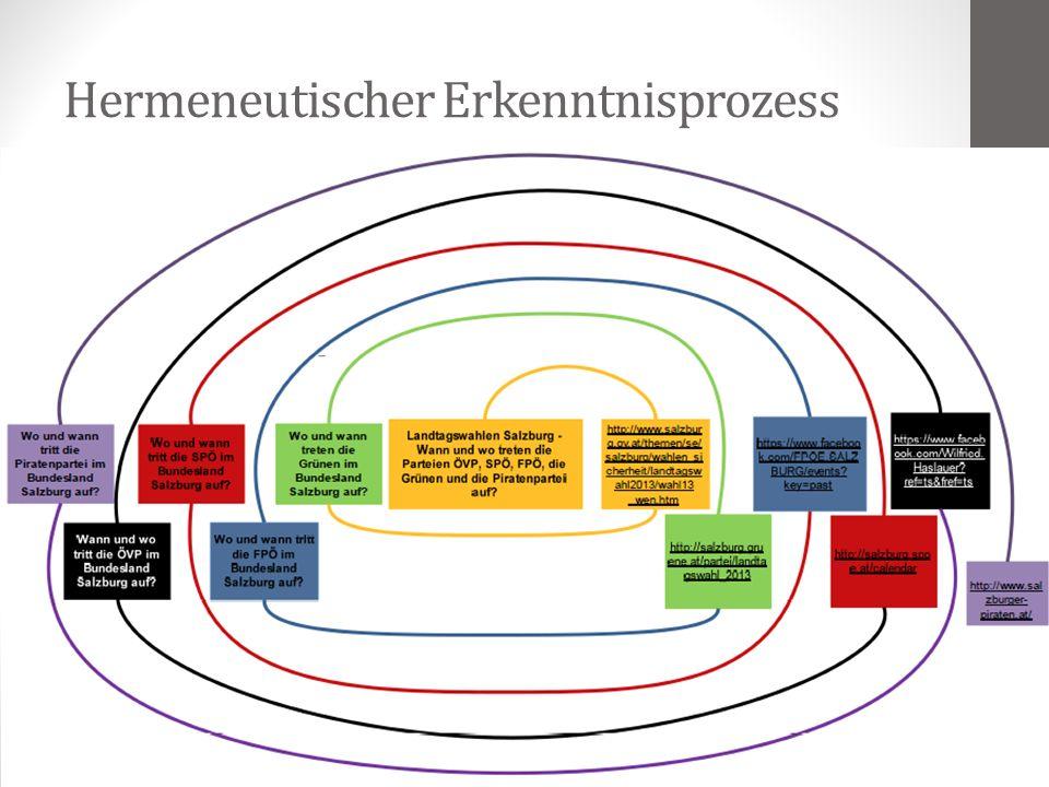 Hermeneutischer Erkenntnisprozess