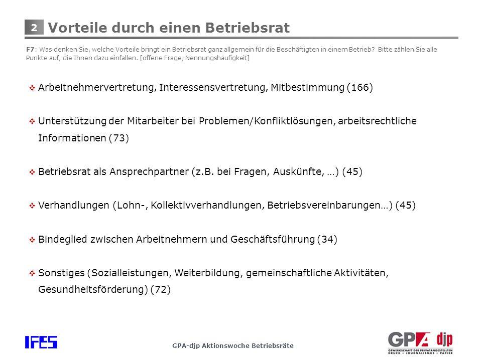 2 GPA-djp Aktionswoche Betriebsräte Vorteile durch einen Betriebsrat F7: Was denken Sie, welche Vorteile bringt ein Betriebsrat ganz allgemein für die Beschäftigten in einem Betrieb.
