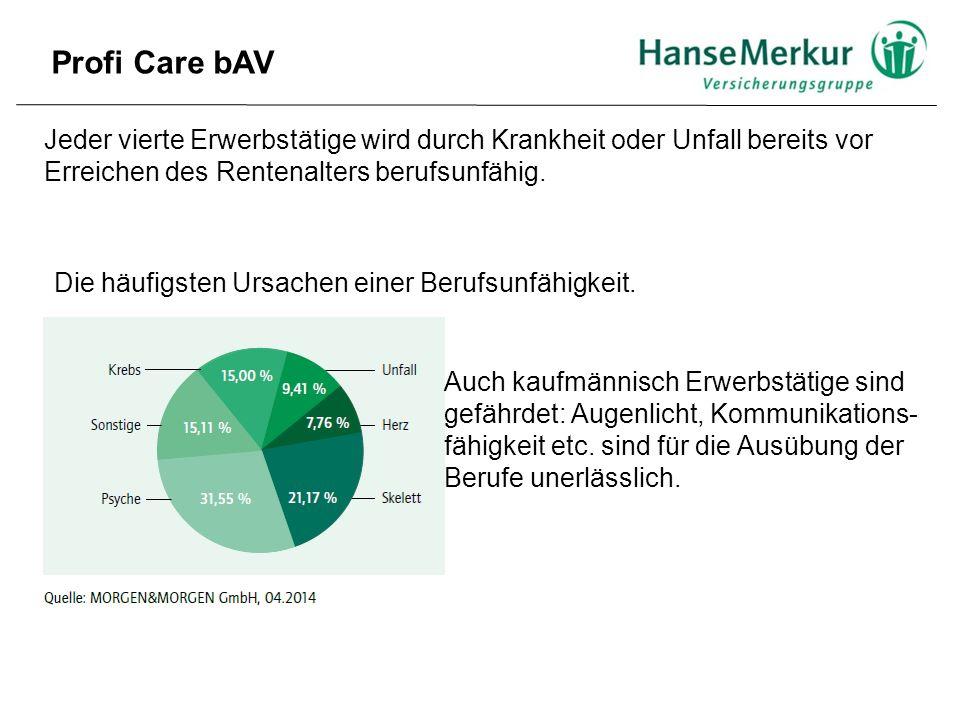 Die Lösung: Profi Care – zur Sicherung des Einkommens  Selbstständige Berufsunfähigkeitsversicherung  Berufsunfähigkeits-Zusatzversicherung Profi Care bAV