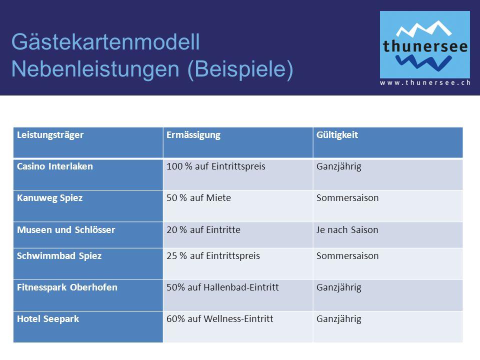 Gästekartenmodell Nebenleistungen (Beispiele) LeistungsträgerErmässigungGültigkeit Casino Interlaken100 % auf EintrittspreisGanzjährig Kanuweg Spiez50 % auf MieteSommersaison Museen und Schlösser20 % auf EintritteJe nach Saison Schwimmbad Spiez25 % auf EintrittspreisSommersaison Fitnesspark Oberhofen50% auf Hallenbad-EintrittGanzjährig Hotel Seepark60% auf Wellness-EintrittGanzjährig