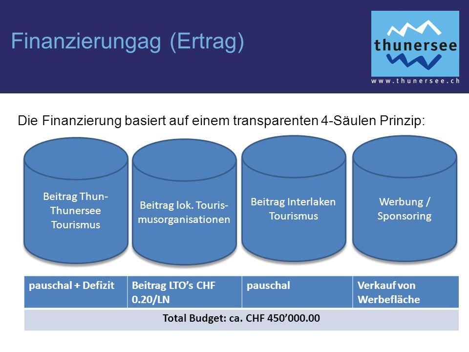 Finanzierungag (Ertrag) Die Finanzierung basiert auf einem transparenten 4-Säulen Prinzip: pauschal + DefizitBeitrag LTO's CHF 0.20/LN pauschalVerkauf von Werbefläche Total Budget: ca.