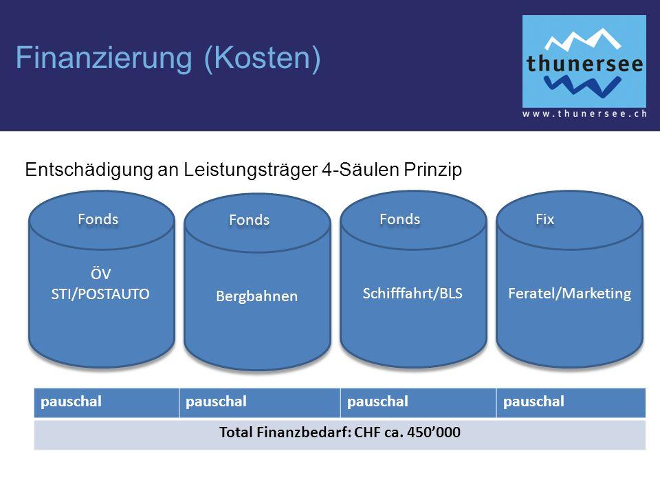 Finanzierung (Kosten) Entschädigung an Leistungsträger 4-Säulen Prinzip ÖV STI/POSTAUTO ÖV STI/POSTAUTO pauschal Total Finanzbedarf: CHF ca.