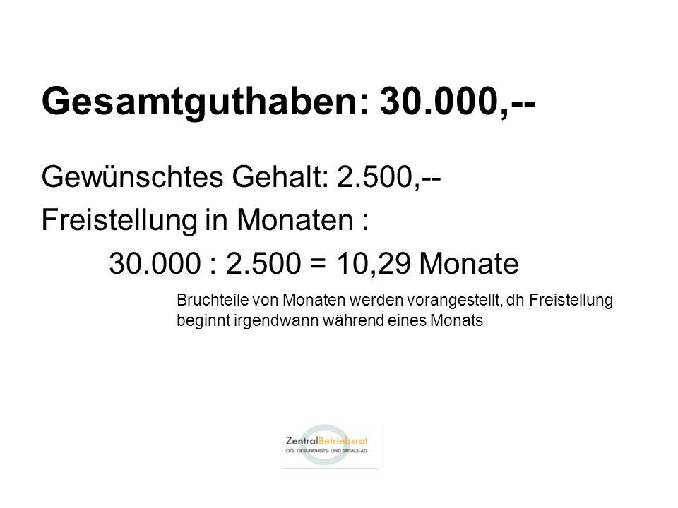 Gesamtguthaben: 30.000,-- Gewünschtes Gehalt: 2.500,-- Freistellung in Monaten : 30.000 : 2.500 = 10,29 Monate Bruchteile von Monaten werden vorangestellt, dh Freistellung beginnt irgendwann während eines Monats