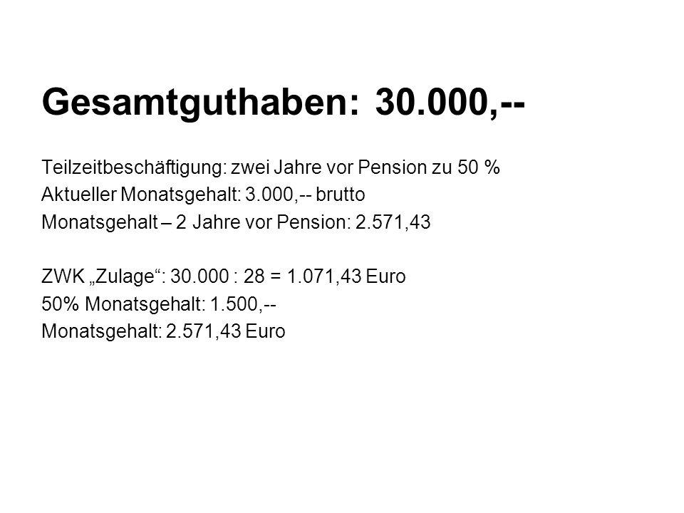 """Gesamtguthaben: 30.000,-- Teilzeitbeschäftigung: zwei Jahre vor Pension zu 50 % Aktueller Monatsgehalt: 3.000,-- brutto Monatsgehalt – 2 Jahre vor Pension: 2.571,43 ZWK """"Zulage : 30.000 : 28 = 1.071,43 Euro 50% Monatsgehalt: 1.500,-- Monatsgehalt: 2.571,43 Euro"""