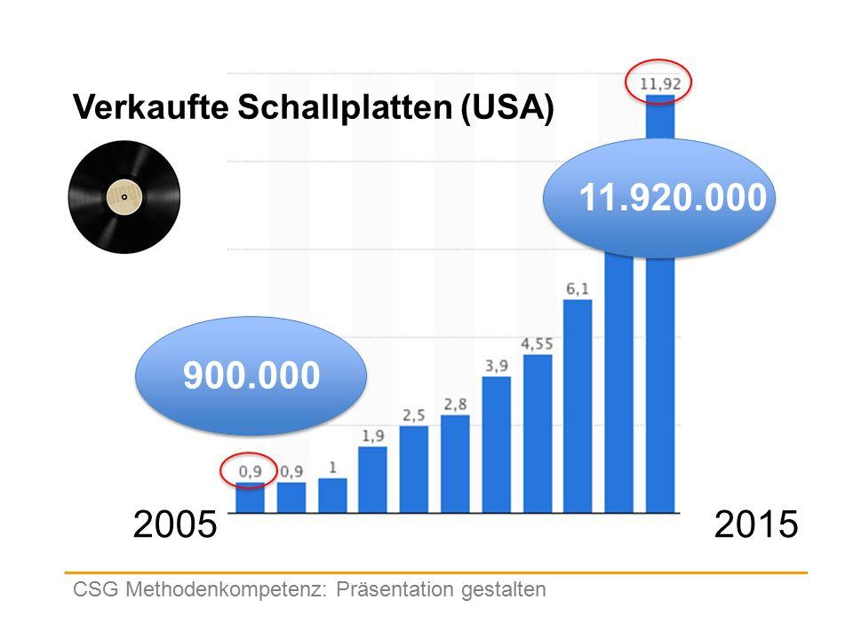Verkaufte Schallplatten (USA) CSG Methodenkompetenz: Präsentation gestalten 20052015 900.00011.920.000