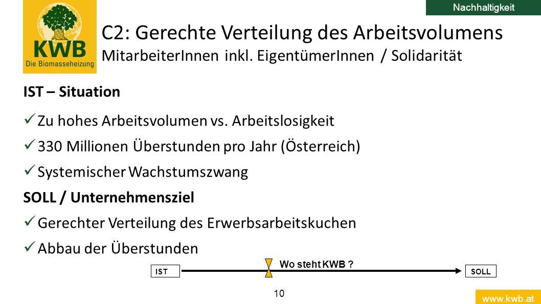 www.kwb.at 10 IST – Situation Zu hohes Arbeitsvolumen vs. Arbeitslosigkeit 330 Millionen Überstunden pro Jahr (Österreich) Systemischer Wachstumszwang