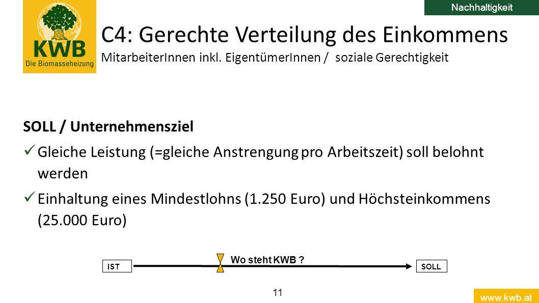 www.kwb.at 11 SOLL / Unternehmensziel Gleiche Leistung (=gleiche Anstrengung pro Arbeitszeit) soll belohnt werden Einhaltung eines Mindestlohns (1.250 Euro) und Höchsteinkommens (25.000 Euro) C4: Gerechte Verteilung des Einkommens MitarbeiterInnen inkl.