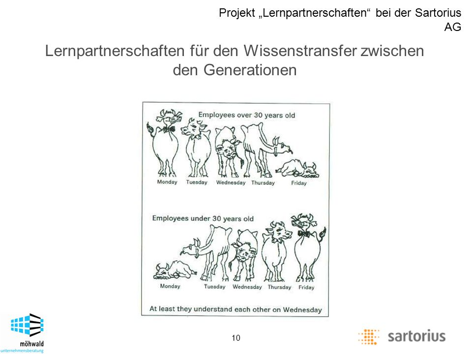 "Description of management positions Projekt ""Lernpartnerschaften"" bei der Sartorius AG 10 Lernpartnerschaften für den Wissenstransfer zwischen den Gen"