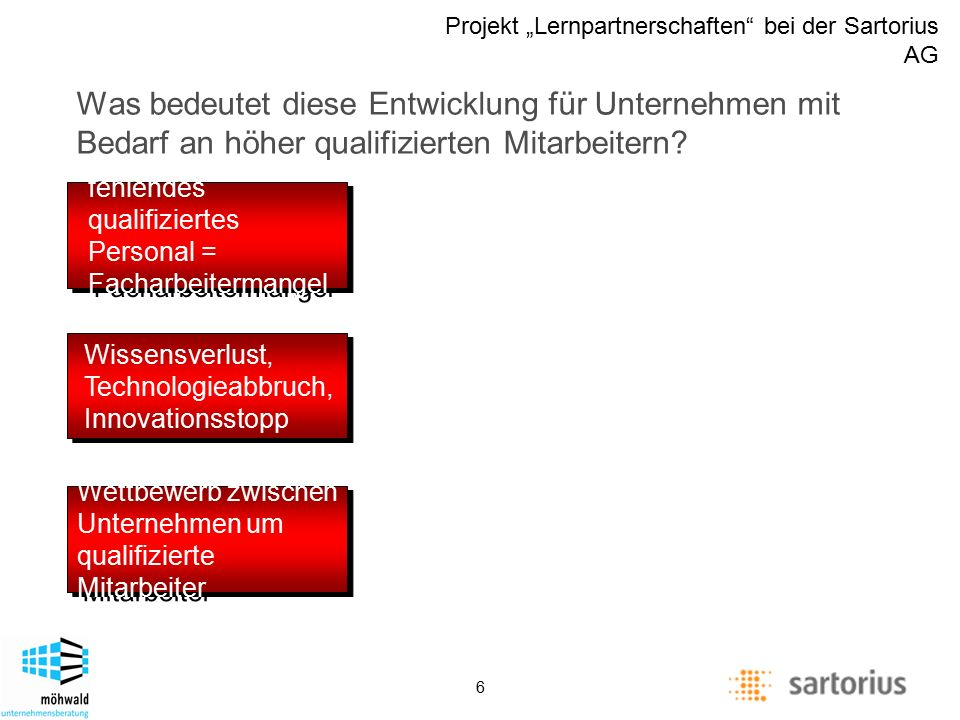 "Description of management positions Projekt ""Lernpartnerschaften"" bei der Sartorius AG 6 Wissensverlust, Technologieabbruch, Innovationsstopp Wettbewe"