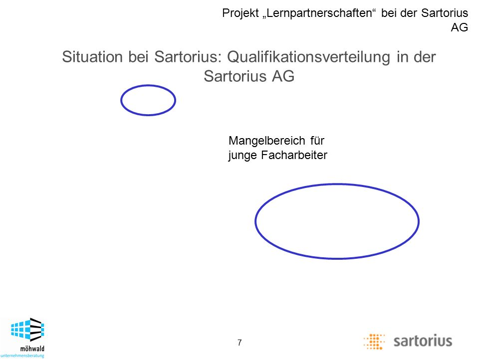 "Description of management positions Projekt ""Lernpartnerschaften"" bei der Sartorius AG 7 Situation bei Sartorius: Qualifikationsverteilung in der Sart"