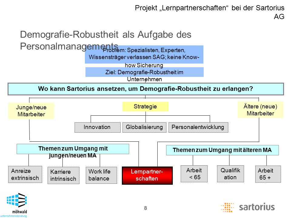 "Description of management positions Projekt ""Lernpartnerschaften"" bei der Sartorius AG 8 Strategie InnovationGlobalisierungPersonalentwicklung Junge/n"
