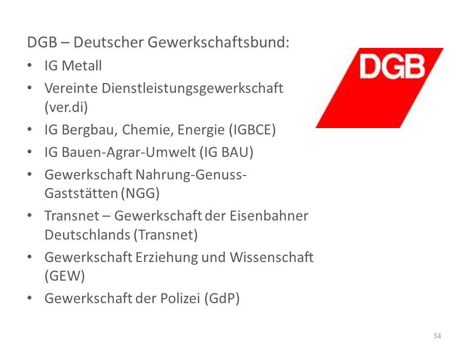 DGB – Deutscher Gewerkschaftsbund: IG Metall Vereinte Dienstleistungsgewerkschaft (ver.di) IG Bergbau, Chemie, Energie (IGBCE) IG Bauen-Agrar-Umwelt (IG BAU) Gewerkschaft Nahrung-Genuss- Gaststätten (NGG) Transnet – Gewerkschaft der Eisenbahner Deutschlands (Transnet) Gewerkschaft Erziehung und Wissenschaft (GEW) Gewerkschaft der Polizei (GdP) 34