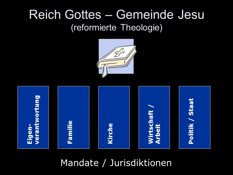 Reich Gottes – Gemeinde Jesu (reformierte Theologie) Eigen- verantwortung FamilieKircheWirtschaft / Arbeit Politik / Staat Mandate / Jurisdiktionen