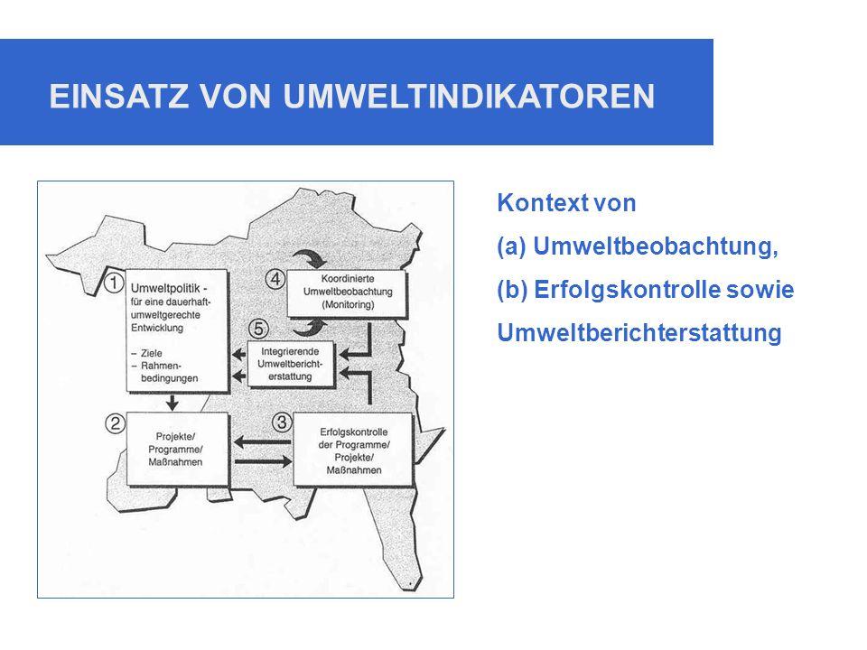 EINSATZ VON UMWELTINDIKATOREN Kontext von (a) Umweltbeobachtung, (b) Erfolgskontrolle sowie Umweltberichterstattung