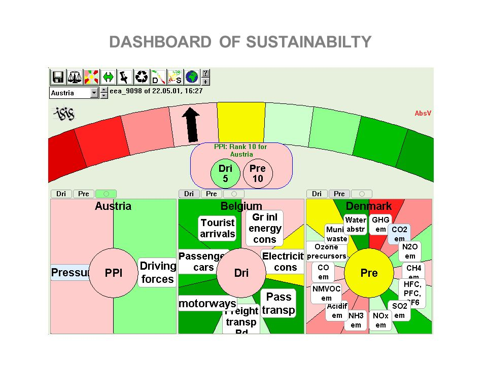 DASHBOARD OF SUSTAINABILTY