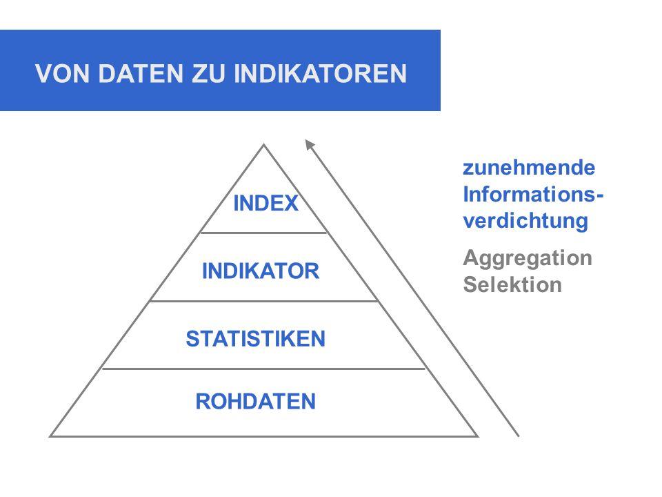 VON DATEN ZU INDIKATOREN zunehmende Informations- verdichtung Aggregation Selektion ROHDATEN STATISTIKEN INDIKATOR INDEX