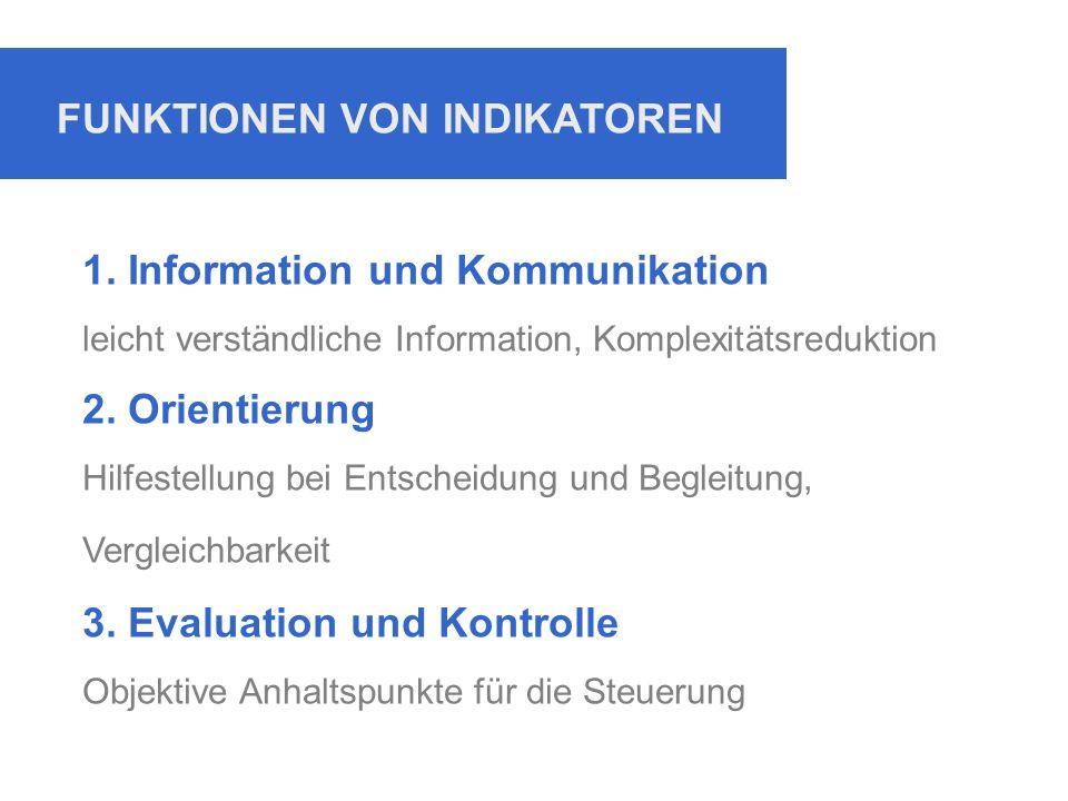 FUNKTIONEN VON INDIKATOREN 1. Information und Kommunikation leicht verständliche Information, Komplexitätsreduktion 2. Orientierung Hilfestellung bei