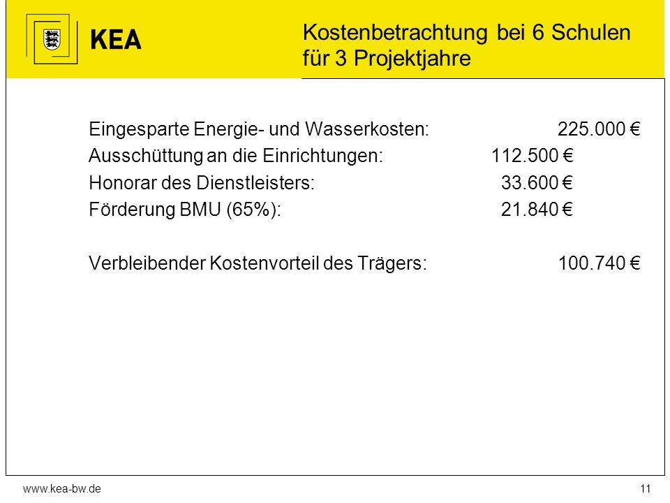 www.kea-bw.de Kostenbetrachtung bei 6 Schulen für 3 Projektjahre Eingesparte Energie- und Wasserkosten:225.000 € Ausschüttung an die Einrichtungen:112.500 € Honorar des Dienstleisters: 33.600 € Förderung BMU (65%): 21.840 € Verbleibender Kostenvorteil des Trägers: 100.740 € 11