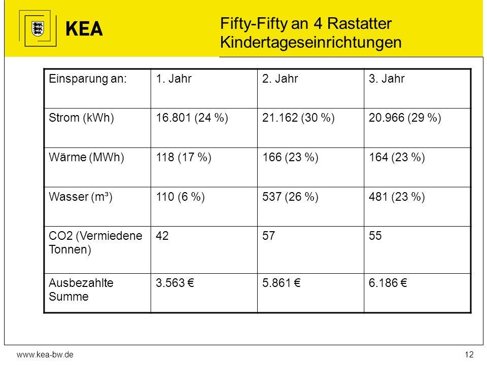 www.kea-bw.de Fifty-Fifty an 4 Rastatter Kindertageseinrichtungen Einsparung an:1.