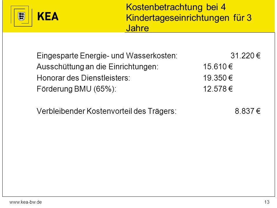 www.kea-bw.de Kostenbetrachtung bei 4 Kindertageseinrichtungen für 3 Jahre Eingesparte Energie- und Wasserkosten:31.220 € Ausschüttung an die Einrichtungen:15.610 € Honorar des Dienstleisters:19.350 € Förderung BMU (65%):12.578 € Verbleibender Kostenvorteil des Trägers: 8.837 € 13