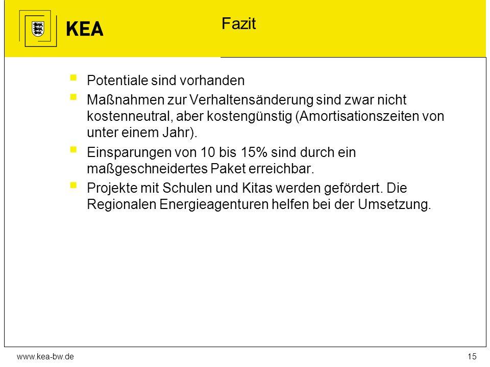 www.kea-bw.de Fazit  Potentiale sind vorhanden  Maßnahmen zur Verhaltensänderung sind zwar nicht kostenneutral, aber kostengünstig (Amortisationszeiten von unter einem Jahr).