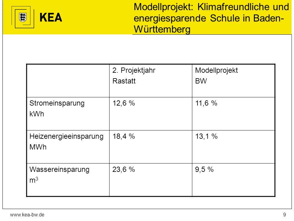 www.kea-bw.de Modellprojekt: Klimafreundliche und energiesparende Schule in Baden- Württemberg 2.
