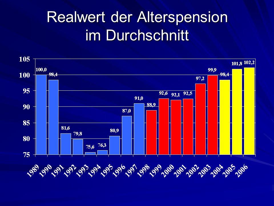 Realwert der Alterspension im Durchschnitt
