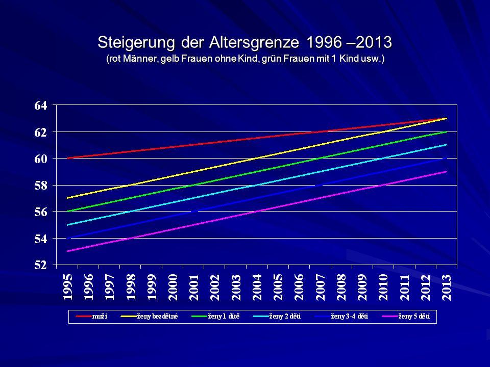 Steigerung der Altersgrenze 1996 –2013 (rot Männer, gelb Frauen ohne Kind, grün Frauen mit 1 Kind usw.)