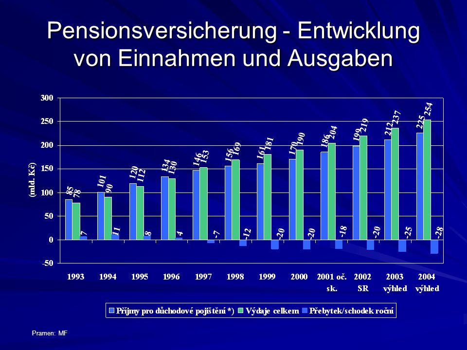 Pensionsversicherung - Entwicklung von Einnahmen und Ausgaben Pramen: MF