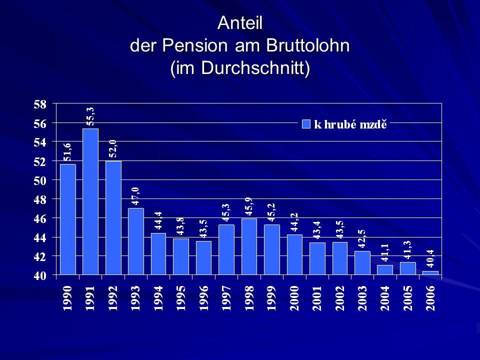 Anteil der Pension am Bruttolohn (im Durchschnitt)