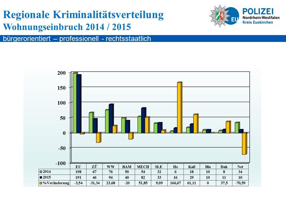 bürgerorientiert – professionell - rechtsstaatlich Regionale Kriminalitätsverteilung Wohnungseinbruch 2014 / 2015