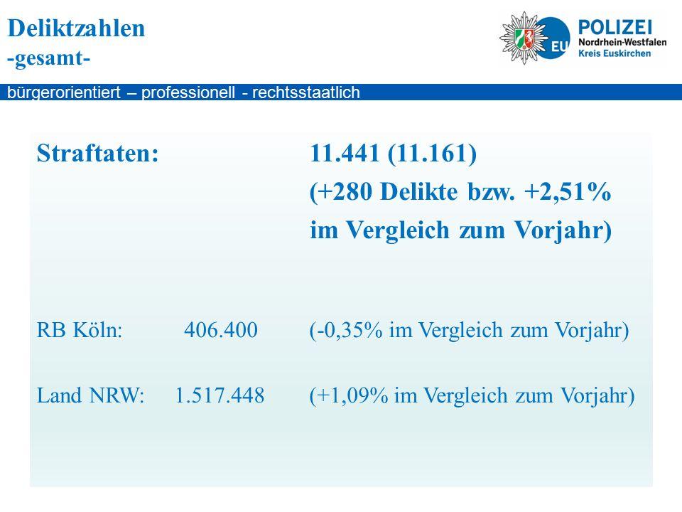 bürgerorientiert – professionell - rechtsstaatlich - 51,30% (51,50%) der Tatverdächtigen waren bereits polizeilich in Erscheinung getreten - 60,20% (59,70%) der Tatverdächtigen handelten in ihrer Wohnortgemeinde - 19,50% (20,40%) der Tatverdächtigen handelten in ihrem Landkreis - 15,10% (16,20%) der Tatverdächtigen stammen aus Nordrhein-Westfalen Tatverdächtige