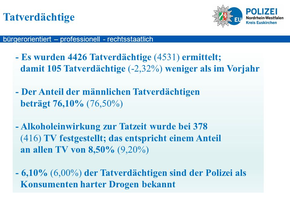 bürgerorientiert – professionell - rechtsstaatlich - Es wurden 4426 Tatverdächtige (4531) ermittelt; damit 105 Tatverdächtige (-2,32%) weniger als im Vorjahr - Der Anteil der männlichen Tatverdächtigen beträgt 76,10% (76,50%) - Alkoholeinwirkung zur Tatzeit wurde bei 378 (416) TV festgestellt; das entspricht einem Anteil an allen TV von 8,50% (9,20%) - 6,10% (6,00%) der Tatverdächtigen sind der Polizei als Konsumenten harter Drogen bekannt Tatverdächtige
