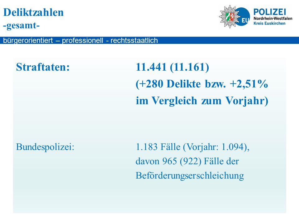 bürgerorientiert – professionell - rechtsstaatlich Deliktzahlen -gesamt- Straftaten:11.441 (11.161) (+280 Delikte bzw.