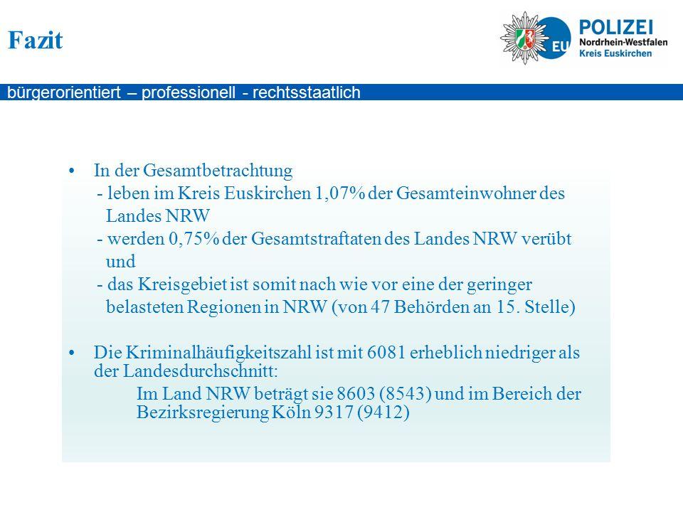 bürgerorientiert – professionell - rechtsstaatlich Fazit In der Gesamtbetrachtung - leben im Kreis Euskirchen 1,07% der Gesamteinwohner des Landes NRW - werden 0,75% der Gesamtstraftaten des Landes NRW verübt und - das Kreisgebiet ist somit nach wie vor eine der geringer belasteten Regionen in NRW (von 47 Behörden an 15.