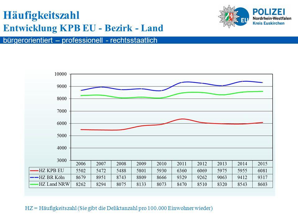 bürgerorientiert – professionell - rechtsstaatlich HZ = Häufigkeitszahl (Sie gibt die Deliktanzahl pro 100.000 Einwohner wieder) Häufigkeitszahl Entwicklung KPB EU - Bezirk - Land