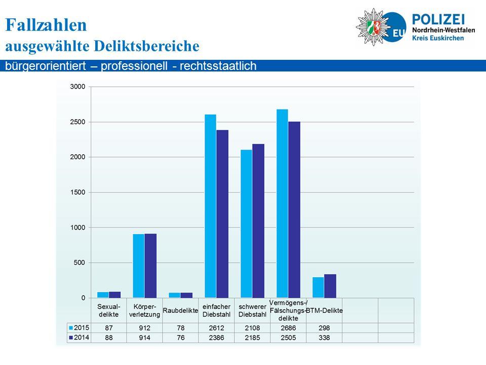 bürgerorientiert – professionell - rechtsstaatlich Kernaussagen Die Straßenkriminalität ist nach mehrjährigem Rückgang auf 2.834 (2.695) Delikte (5,16 %, 139 Fälle) gestiegen Die Gewaltkriminalität beträgt unverändert zum Vorjahr 349 Fälle Die Zahl der Vermögens- und Fälschungsdelikte ist nach erheblichen Rückgängen in 2014 wieder auf 2686 (2505) Fälle angestiegen (7,23%, 181 Fälle) - Waren- und Warenkreditbetrug: 674 (503) Fälle ( 34%, 171 Fälle) - Leistungserschleichung: 1015 (944) Fälle (7,52%, 71 Fälle)