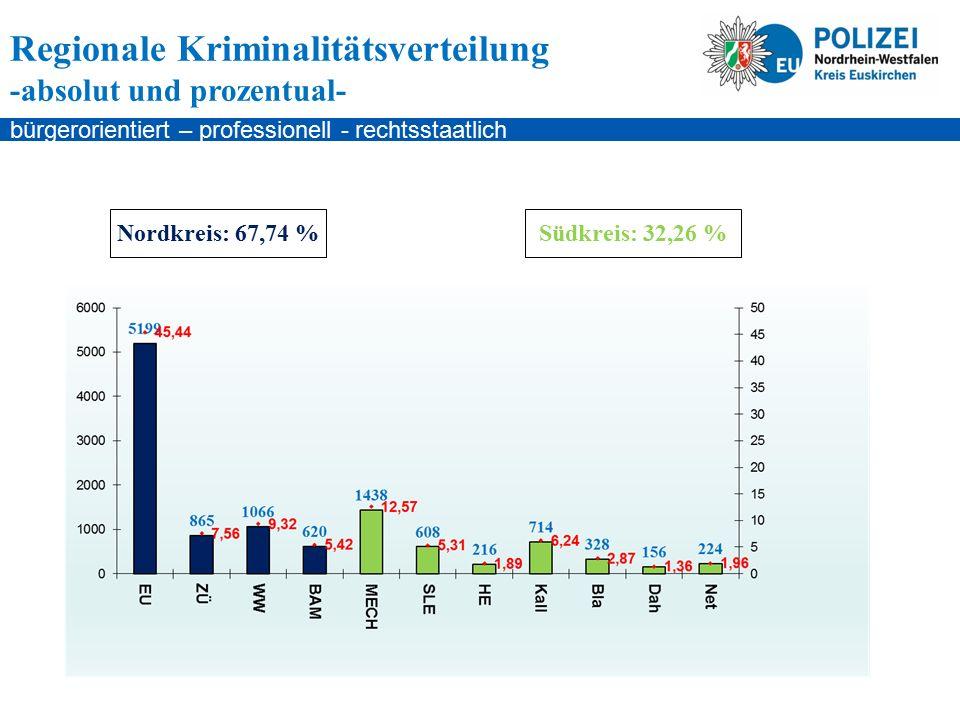 bürgerorientiert – professionell - rechtsstaatlich Regionale Kriminalitätsverteilung absolute Zahlen Straftaten: 11.441
