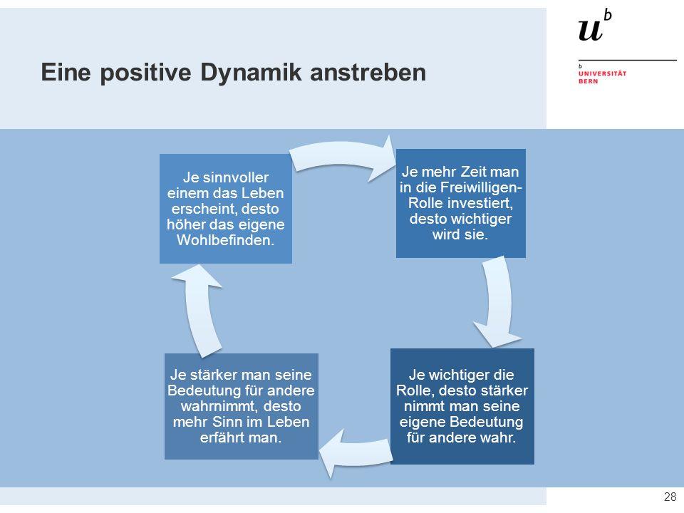 Eine positive Dynamik anstreben 28 Je mehr Zeit man in die Freiwilligen- Rolle investiert, desto wichtiger wird sie.