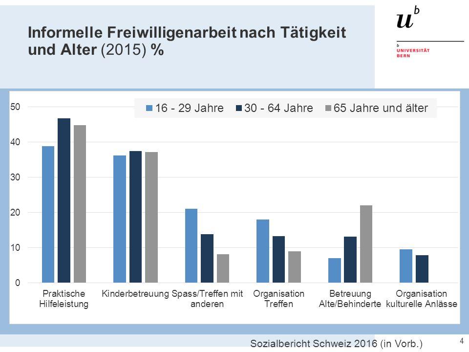 Informelle Freiwilligenarbeit nach Tätigkeit und Alter (2015) % 4 Sozialbericht Schweiz 2016 (in Vorb.)