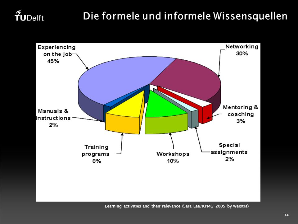 14 Die formele und informele Wissensquellen Learning activities and their relevance (Sara Lee/KPMG 2005 by Weistra)