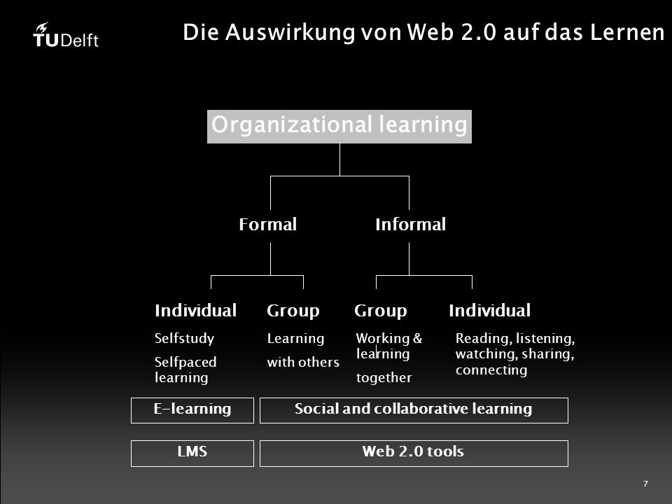 7 Die Auswirkung von Web 2.0 auf das Lernen Organizational learning FormalInformal IndividualGroupIndividualGroup Selfstudy Selfpaced learning Learning with others Working & learning together Reading, listening, watching, sharing, connecting E-learningSocial and collaborative learning LMSWeb 2.0 tools