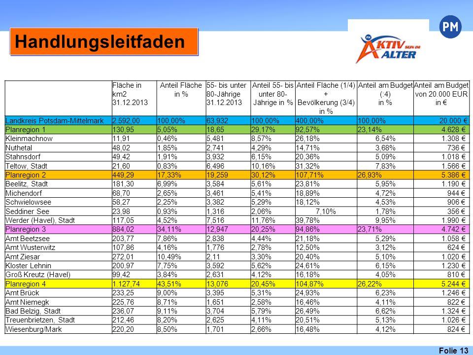 Handlungsleitfaden Folie 13 Fläche in km2 31.12.2013 Anteil Fläche in % 55- bis unter 80-Jährige 31.12.2013 Anteil 55- bis unter 80- Jährige in % Anteil Fläche (1/4) + Bevölkerung (3/4) in % Anteil am Budget (:4) in % Anteil am Budget von 20.000 EUR in € Landkreis Potsdam-Mittelmark2.592,00100,00%63,932100,00%400,00%100,00% 20.000 € Planregion 1130,955,05%18,6529,17%92,57%23,14% 4.628 € Kleinmachnow11,910,46%5,4818,57%26,18%6,54% 1.308 € Nuthetal48,021,85%2,7414,29%14,71%3,68% 736 € Stahnsdorf49,421,91%3,9326,15%20,36%5,09% 1.018 € Teltow, Stadt21,600,83%6,49610,16%31,32%7,83% 1.566 € Planregion 2449,2917,33%19,25930,12%107,71%26,93% 5.386 € Beelitz, Stadt181,306,99%3,5845,61%23,81%5,95% 1.190 € Michendorf68,702,65%3,4615,41%18,89%4,72% 944 € Schwielowsee58,272,25%3,3825,29%18,12%4,53% 906 € Seddiner See23,980,93%1,3162,06%7,10%1,78% 356 € Werder (Havel), Stadt117,054,52%7,51611,76%39,78%9,95% 1.990 € Planregion 3884,0234,11%12,94720,25%94,86%23,71% 4.742 € Amt Beetzsee203,777,86%2,8384,44%21,18%5,29% 1.058 € Amt Wusterwitz107,864,16%1,7762,78%12,50%3,12% 624 € Amt Ziesar272,0110,49%2,113,30%20,40%5,10% 1.020 € Kloster Lehnin200,977,75%3,5925,62%24,61%6,15% 1.230 € Groß Kreutz (Havel)99,423,84%2,6314,12%16,18%4,05% 810 € Planregion 41.127,7443,51%13,07620,45%104,87%26,22% 5.244 € Amt Brück233,259,00%3,3955,31%24,93%6,23% 1.246 € Amt Niemegk225,768,71%1,6512,58%16,46%4,11% 822 € Bad Belzig, Stadt236,079,11%3,7045,79%26,49%6,62% 1.324 € Treuenbrietzen, Stadt212,468,20%2,6254,11%20,51%5,13% 1.026 € Wiesenburg/Mark220,208,50%1,7012,66%16,48%4,12% 824 €
