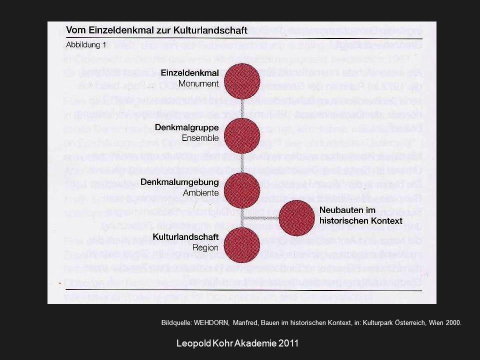 Leopold Kohr Akademie 2011 Bildquelle: WEHDORN, Manfred, Bauen im historischen Kontext, in: Kulturpark Österreich, Wien 2000.