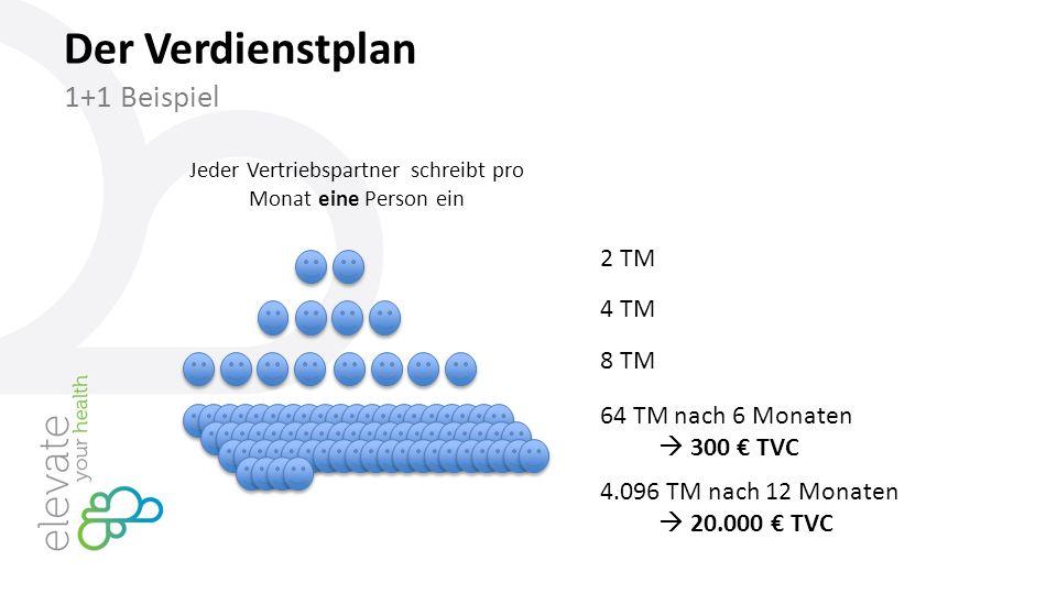 Der Verdienstplan 1+1 Beispiel 2 TM 4 TM 8 TM Jeder Vertriebspartner schreibt pro Monat eine Person ein 64 TM nach 6 Monaten  300 € TVC 4.096 TM nach 12 Monaten  20.000 € TVC