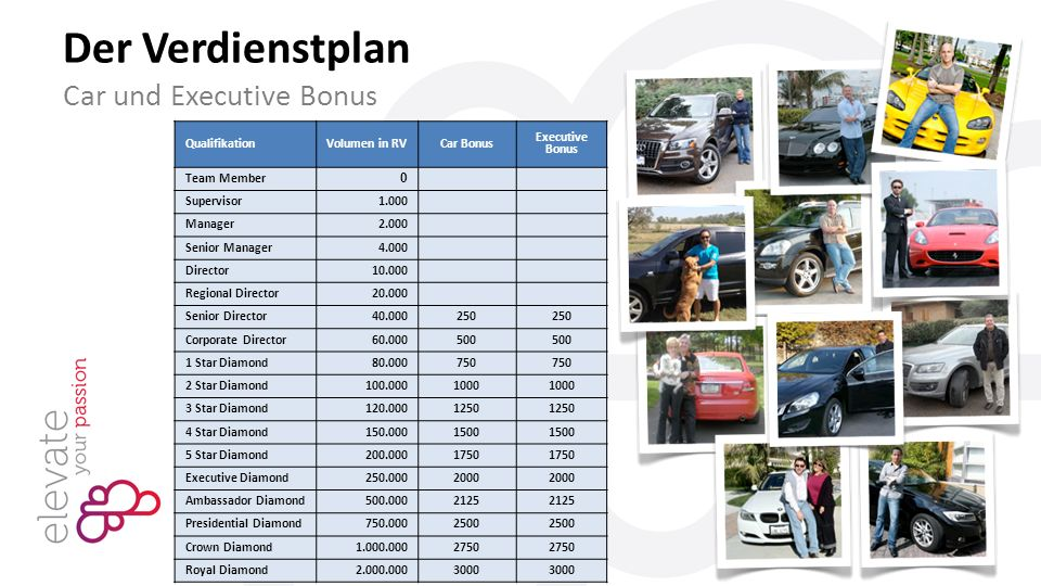 QualifikationVolumen in RV Car Bonus Executive Bonus Team Member 0 Supervisor1.000 Manager2.000 Senior Manager4.000 Director10.000 Regional Director20.000 Senior Director40.000250 Corporate Director60.000500 1 Star Diamond80.000750 2 Star Diamond100.0001000 3 Star Diamond120.0001250 4 Star Diamond150.0001500 5 Star Diamond200.0001750 Executive Diamond250.0002000 Ambassador Diamond500.0002125 Presidential Diamond750.0002500 Crown Diamond1.000.0002750 Royal Diamond2.000.0003000 Der Verdienstplan Car und Executive Bonus